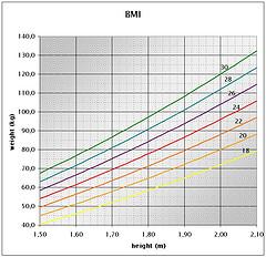 Tabla para medir imc tablas del ndice de masa corporal for Cuanto peso aguanta un cuelga facil