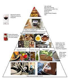 pir%C3%A1mide nutricional