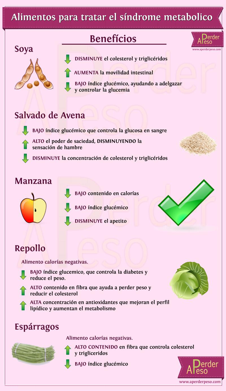 Alimentos prohibidos y permitidos para bajar de peso - Alimentos para perder peso ...