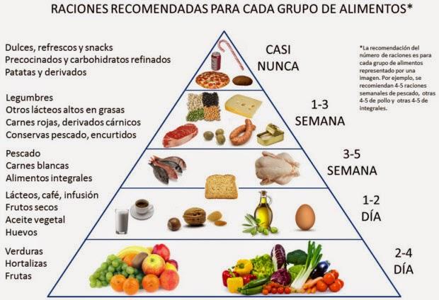 La alimentaci n ideal para estar en forma seg n luis jim nez - Piramides de alimentos saludables ...