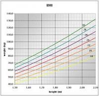 Indice de masa corporal (IMC)