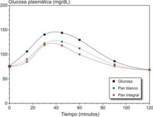 glucemia postprandial