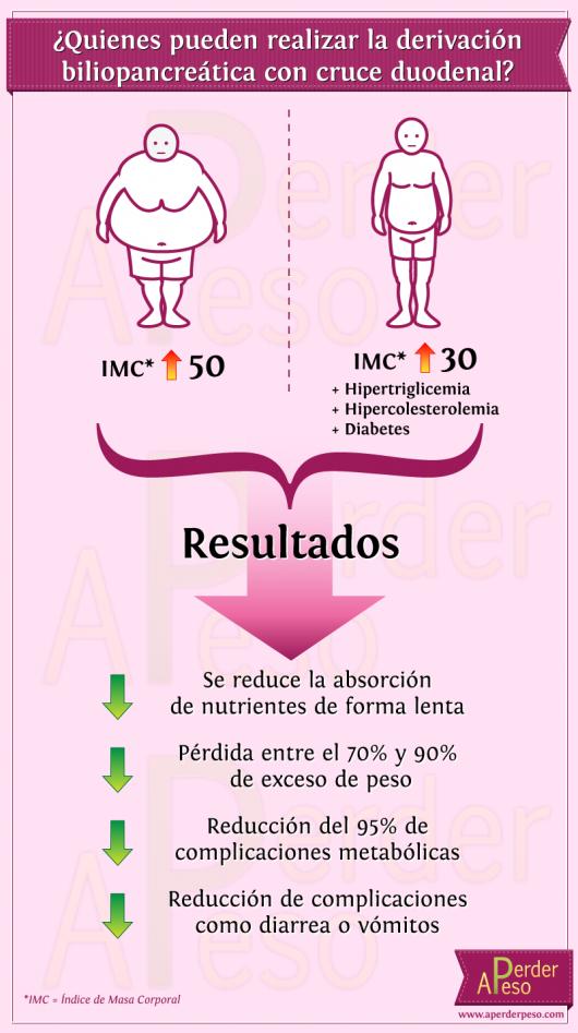 infografia app cirugia bariatrica