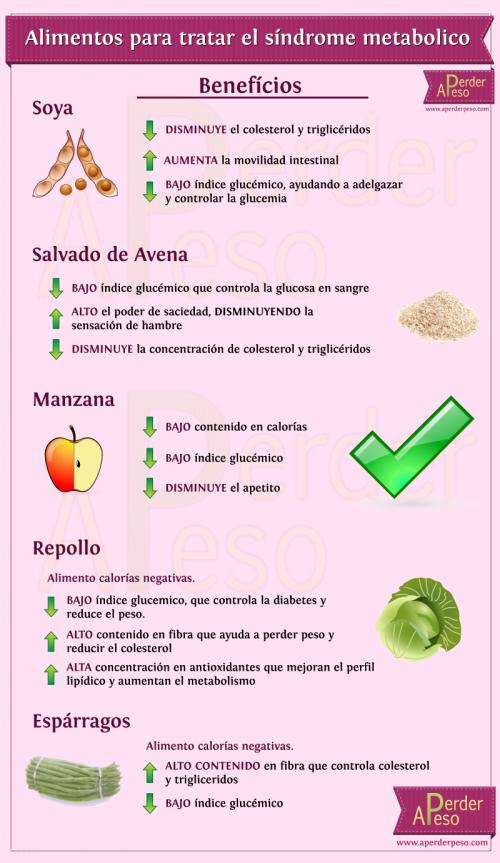 5 alimentos para tratar el s ndrome metab lico - Alimentos bajos en glucosa ...