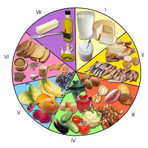 Alimentos para dietas